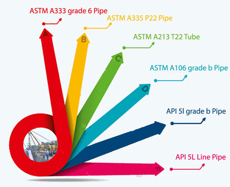Carbon Steel Pipe Suppliers in Malaysia| ASTM A106 Gr B Pipe