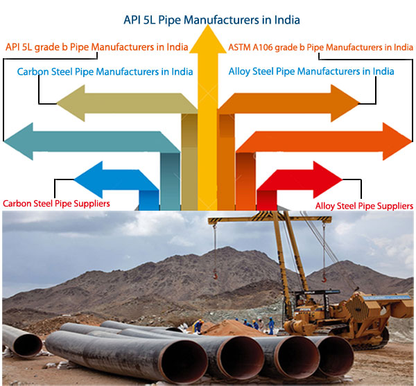 alloy steel pipe, carbon steel pipe, api 5l pipe manufacturers in India
