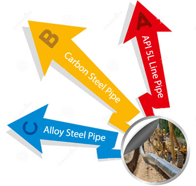 API 5L Line Pipe Manufacturers in India